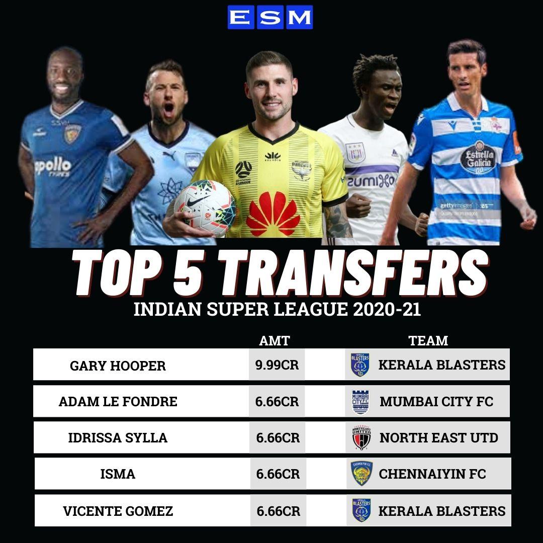 ISL top transfer signing 2020-21